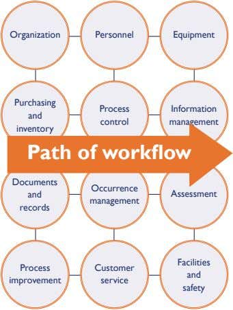 Organization Personnel Equipment Purchasing Process Information and control management inventory Path of