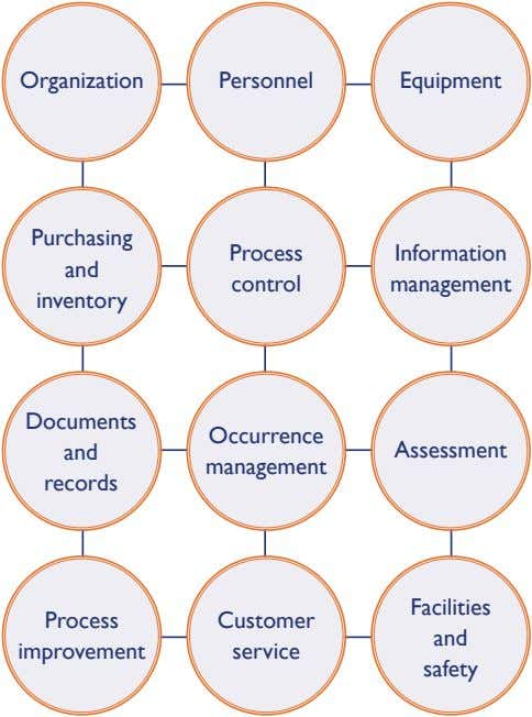 Organization Personnel Equipment Purchasing Process Information and control management inventory Documents