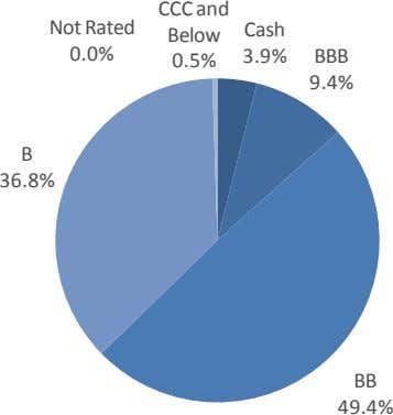 CCC and Not Rated Cash Below 0.0% 3.9% BBB 0.5% 9.4% B 36.8% BB 49.4%