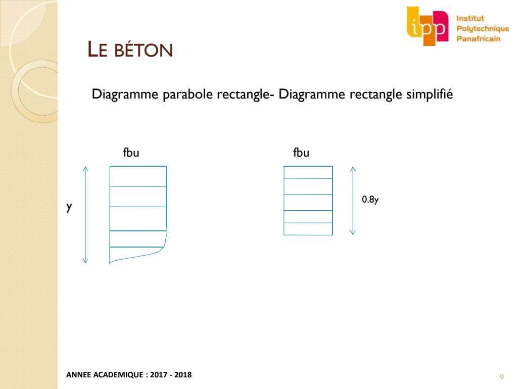 LE BÉTON Diagramme parabole rectangle- Diagramme rectangle simplifié fbu fbu 0.8y y ANNEE ACADEMIQUE :