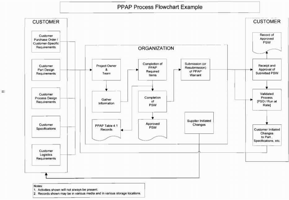 PPAP Process Flowchart Example ~ --- ----- CUSTOMER CUSTOMER Record of Customer Purchase Order I