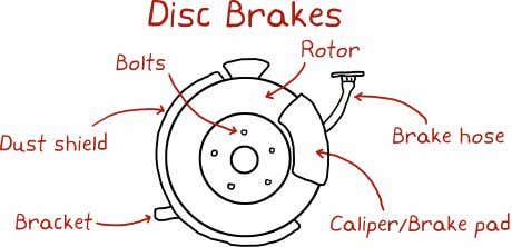 CHAPTER 1. THE CONTROL PROBLEM Engaging the brakes requires the brake hydraulic system which is responsible
