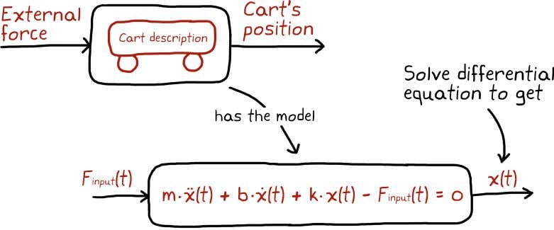 CHAPTER 2. TRANSFER FUNCTIONS A differential equation is great for solving for the response of a