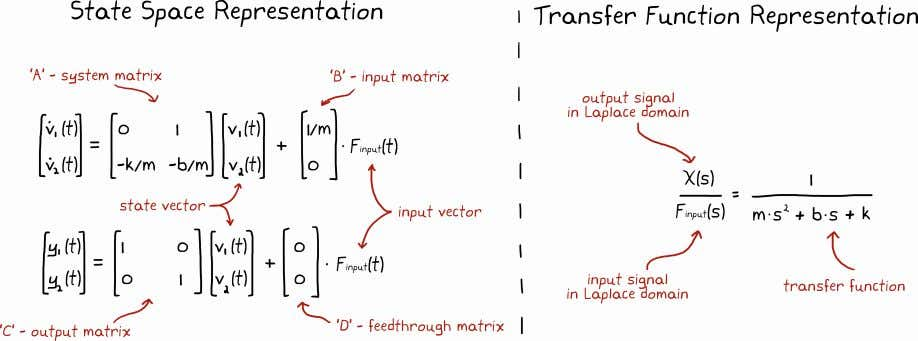 CHAPTER 2. TRANSFER FUNCTIONS Each representation has its own set of benefits and drawbacks and as