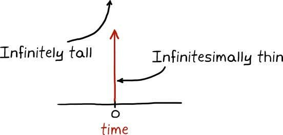 as an arrow pointing up at the time the impulse is applied. 4 An impulse is