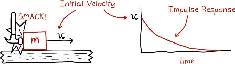 in velocity over time is the impulse response of the system. Here is our system drawn