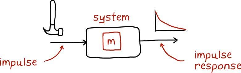 our system drawn out in block diagram form so you get a better idea of the
