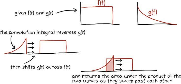 CHAPTER 2. TRANSFER FUNCTIONS This isn't a bad visual explanation of the convolution integral, but it