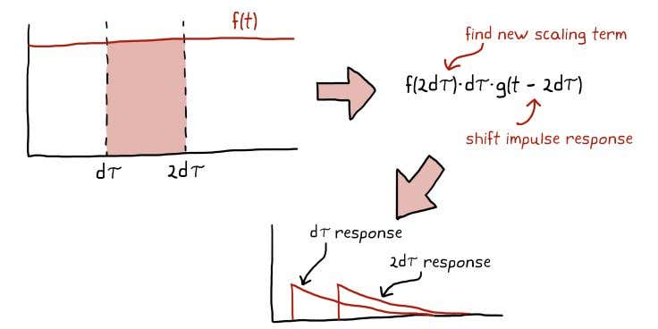 CHAPTER 2. TRANSFER FUNCTIONS Each time you move to the next d τ you replace it