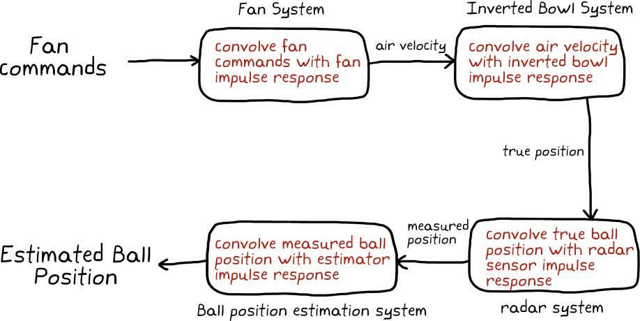 position that results from the initial fan commands. We've successfully played our commands through the entire