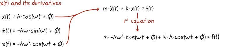 then with x ( t ) plug them into our equation of motion. The last two