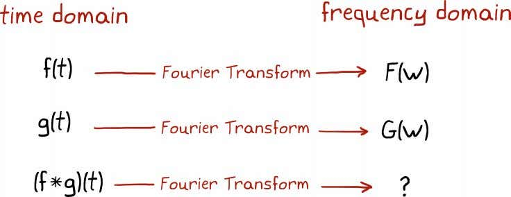 simplify our problem let's consider the following chart. We know that the Fourier transform maps functions