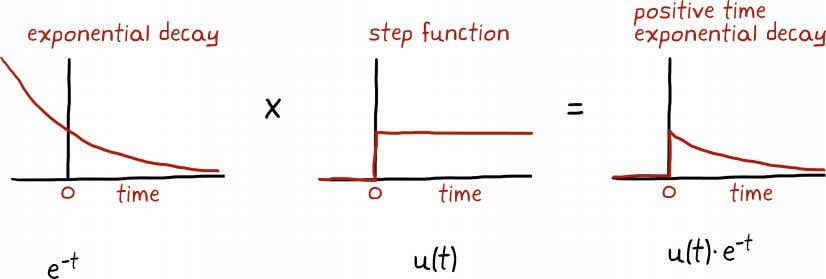 at t = 0 and then decays exponentially for positive time. We can solve the Fourier