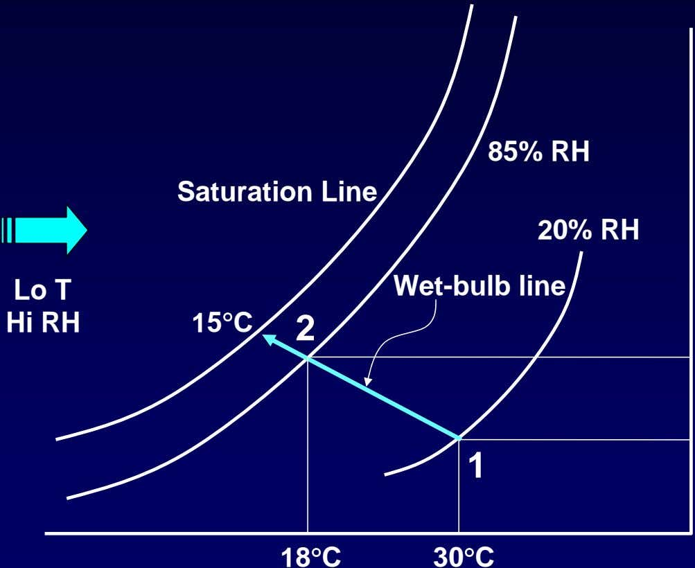 85% RH Saturation Line 20% RH Lo T Wet-bulb line Hi RH 15°C 2 1