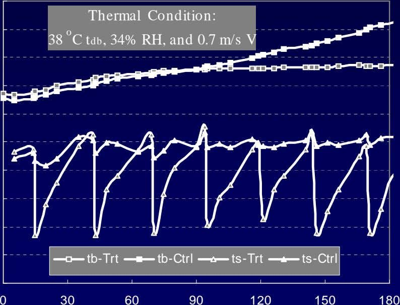 Thermal Condition: 38 o C tdb, 34% RH, and 0.7 m/s V tb-Trt tb-Ctrl ts-Trt