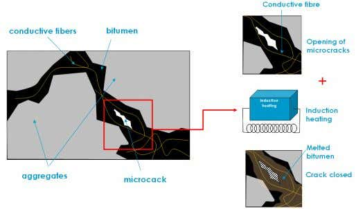 and, finally, bitumen is melted and the crack is closed. Figure 8. Schematic representation showing the