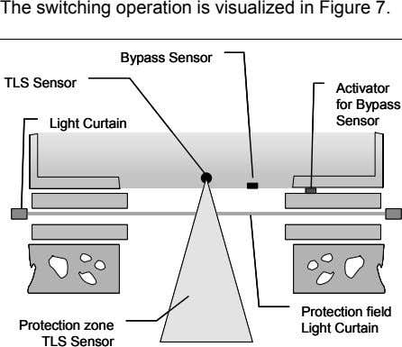 The switching operation is visualized in Figure 7. Bypass Sensor Bypass Sensor TLS Sensor TLS