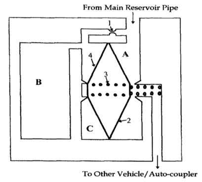 maintaining the main reservoir air pressure in the system. Fig. Single Protection Valve Auxiliary Air Distribution
