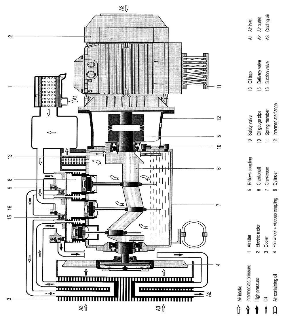 A2 ISO 9001:2008 Date: 01.09.2012 BRAKES & PNEUMATICS Fig. Main Compressor Page 7 of 20 For
