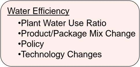 Water Efficiency •Plant Water Use Ratio •Product/Package Mix Change •Policy •Technology Changes