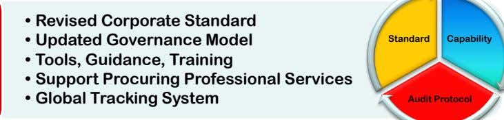 • Revised Corporate Standard • Updated Governance Model Standard Capability • Tools, Guidance, Training •