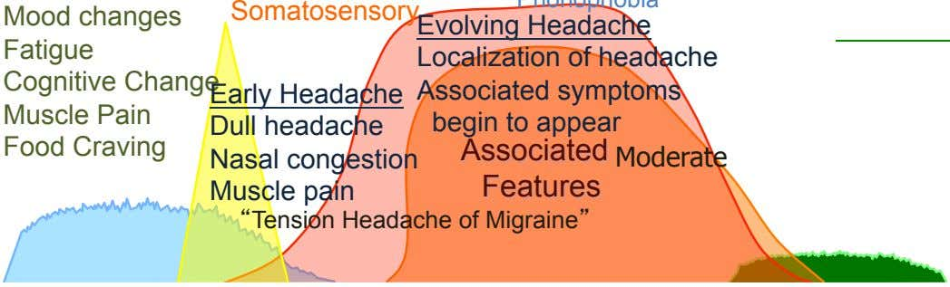 Somatosensory Evolving Headache Localization of headache Cognitive Change Early Headache Muscle Pain Food Craving