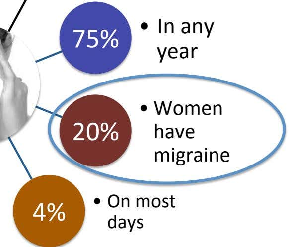75% •   In any year 20% •   Women have migraine 4% •