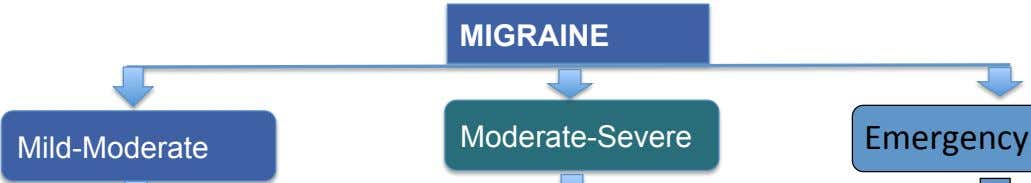 MIGRAINE Moderate-Severe Emergency Mild-Moderate