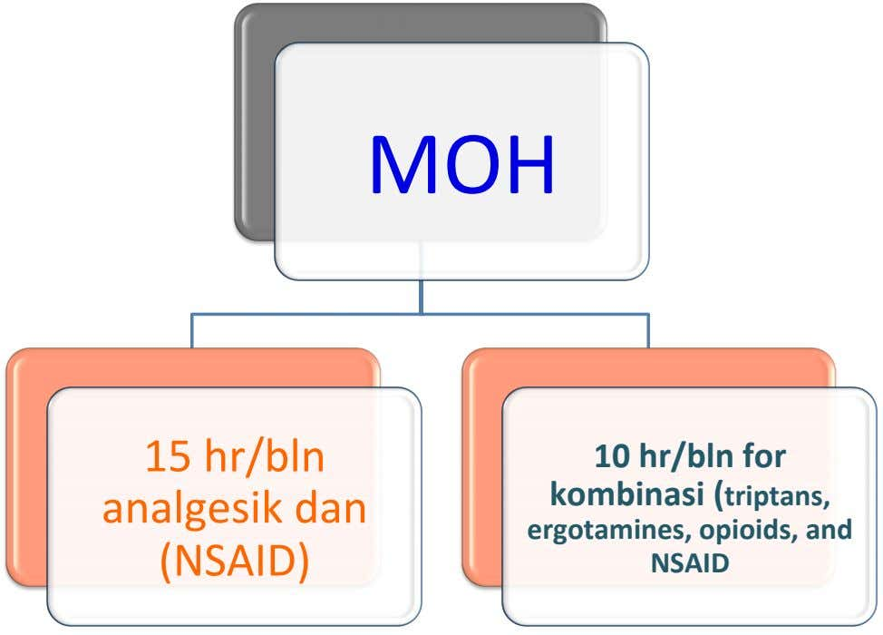 MOH 15 hr/ bln analgesik dan (NSAID) 10 hr /bln for kombinasi (triptans, ergotamines ,