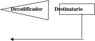Decodificador Destinatario