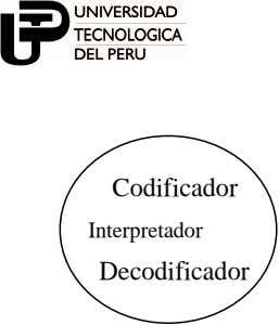 Codificador Interpretador Decodificador