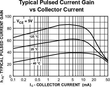 Typical Pulsed Current Gain vs Collector Current 100 V = 5V CE 80 125 °C