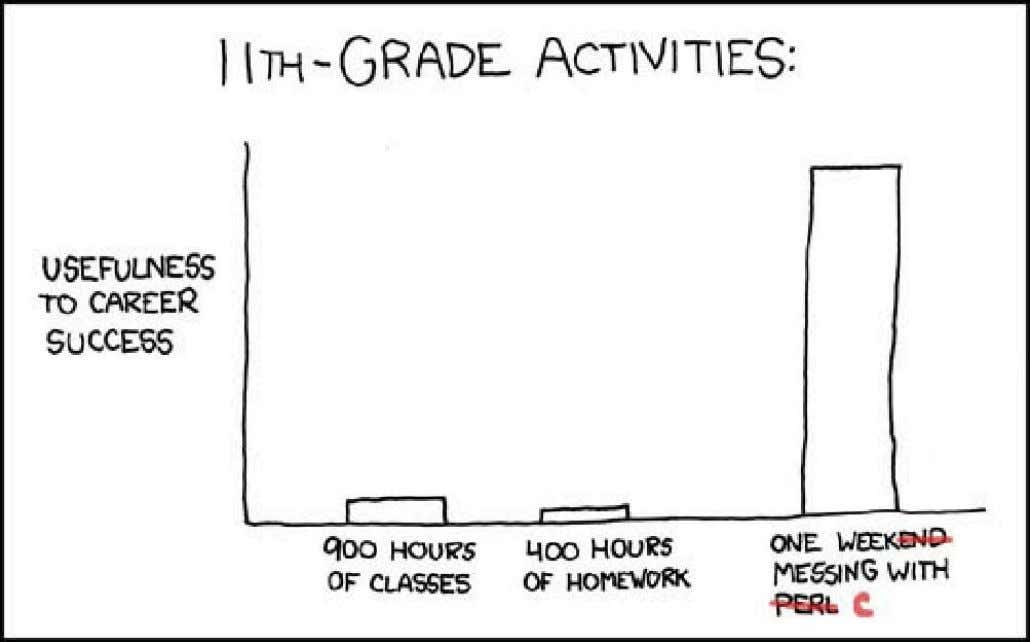 Congratulations on choosing to spend y our time wisely! Figure: XKCD knows that tools are important.