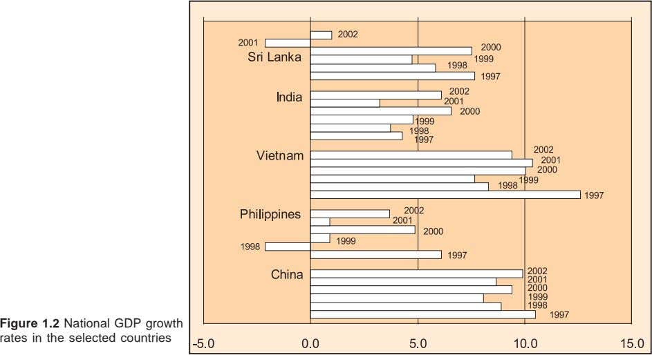 Figure 1.2 National GDP growth rates in the selected countries