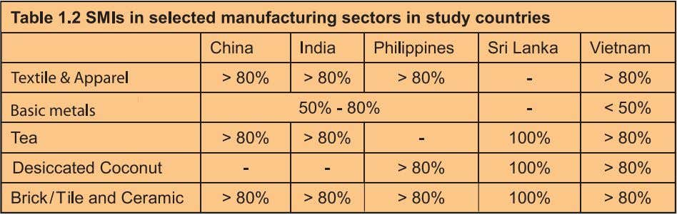 portion of the overall manufacturing industry in the study countries as can be seen from Table
