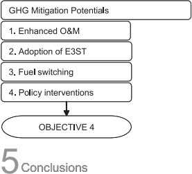 policy intervention. 1.5. Organization of the Report The report structure is outlined in Figure 1.3 below.