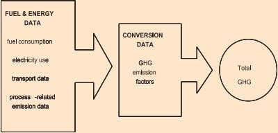 generic framework of the process and the information needed to derive the GHG Indicator. Source: Adapted