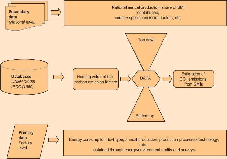 of SMI sector GHG emission estimation and mitigation measure Figure 2.2 Data collection procedure Chapter 2