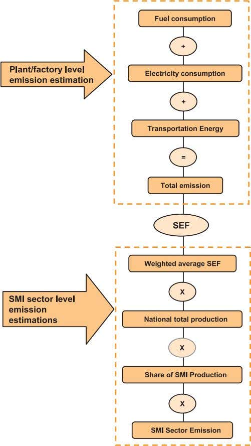 GHG Emission Estimation Methodology for SMI Figure 2.4 Procedure for a plant level and SMI sector