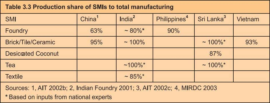 GHG Emissions from SMI Sector production processes in the studied SMI sector is illustrated in each