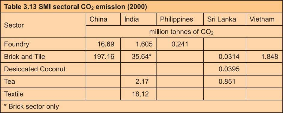 the UNFCCC. In China, energy related CO 2 emissions in 1994 were 2,795 million tonnes (NATCOM-China,
