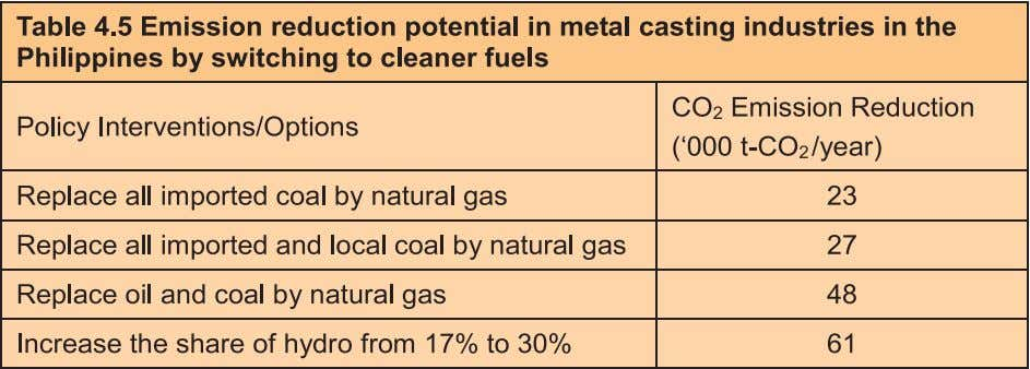 Greenhouse Gas Mitigation Similarly, for the other selected countries, CO 2 emission reduction estimates are based