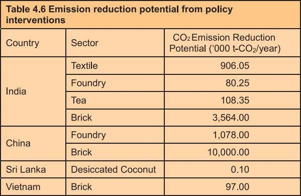 GHG Emission Mitigation Scenarios 4.8. Summary This chapter proposed and discussed four instruments that could be