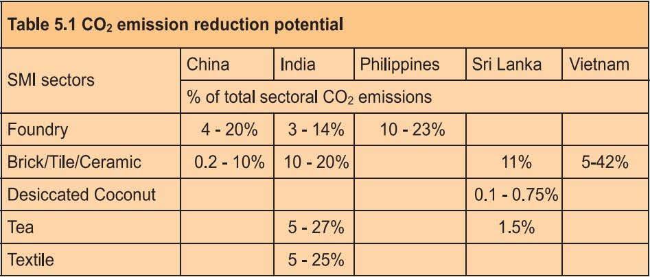 Conclusions & Recommendations 5.2. Recommendations 5.2.1. GHG emission estimations The following recommendations are