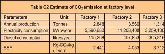 Greenhouse Gas Mitigation For factory 3 A. CO 2 emission from electricity use = 3,259,100 ×