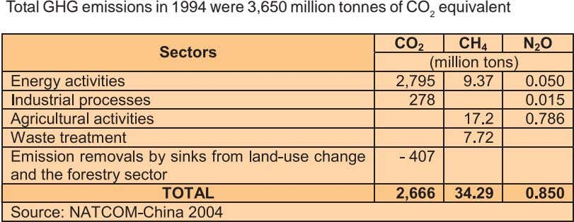 Total GHG emissions in 1994 were 3,650 million tonnes of CO 2 equivalent