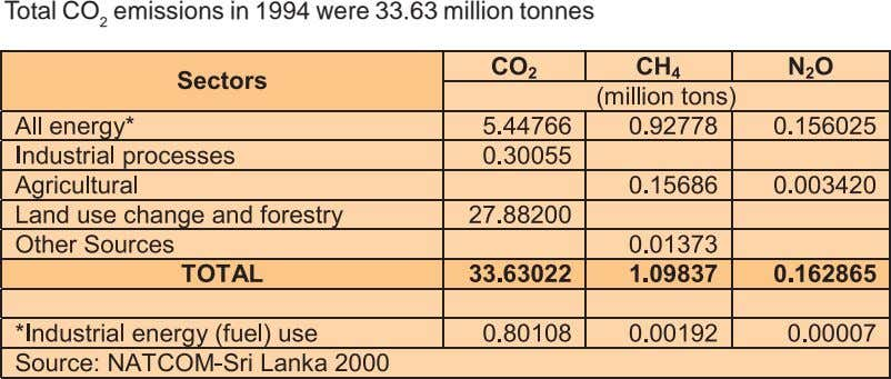 Total CO 2 emissions in 1994 were 33.63 million tonnes