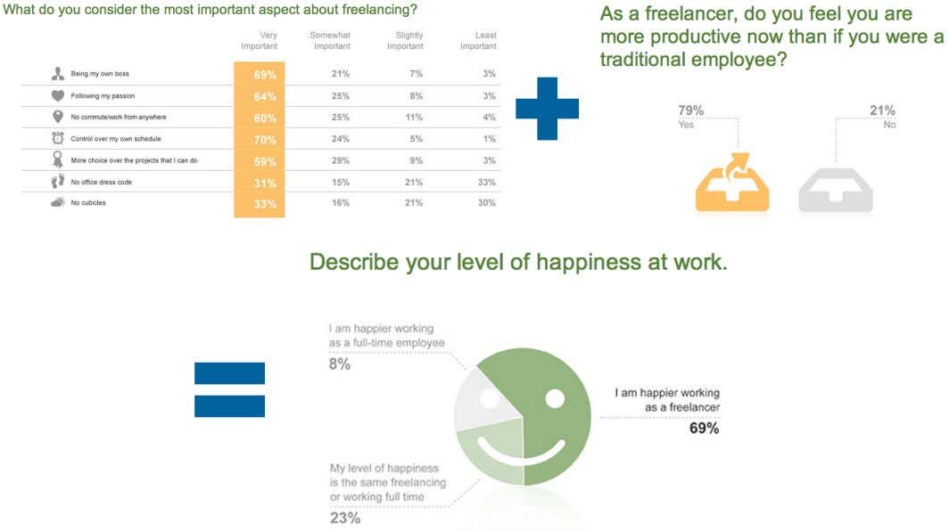 "PRODUCTIVITY THAT COME WITH FREELANCING MAKE WORKERS HAPPIER 107 Source: Elance ""The State of the Freelance"
