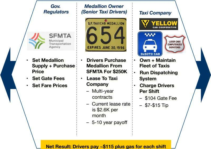 Gov. Regulators Medallion Owner (Senior Taxi Drivers) Taxi Company •  •  Own + Maintain Fleet