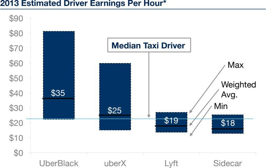 2013 Estimated Driver Earnings Per Hour* $90 $80 Median Taxi Driver $70 $60 Max $50